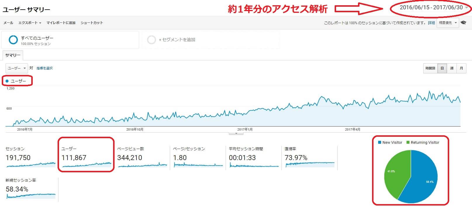 グーグルアナリティクスグラフ