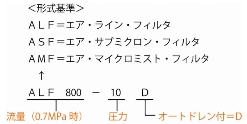 アネスト岩田フィルタ サブマイクロフィルタ 早見表