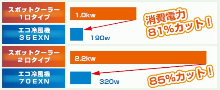 スポットクーラーと冷風機の電気代比較表