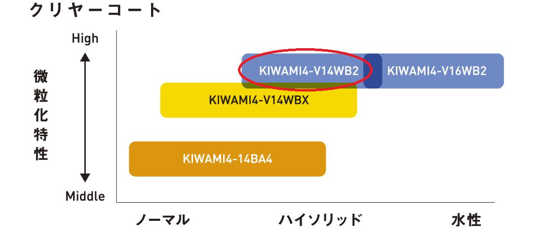 塗料適用表 KIWAMI4-V14WB2